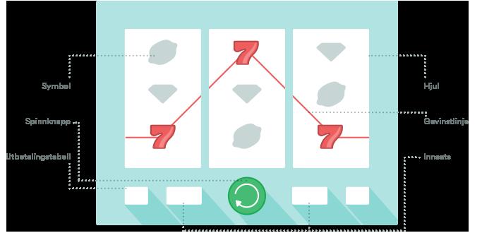 Guide til nettbaserte spilleautomater med 5 hjul